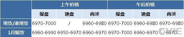 二甘醇12月18日报盘一览(单位:元/吨)