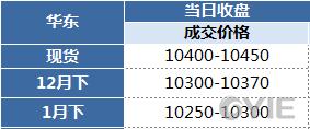 苯乙烯12月18日报盘一览