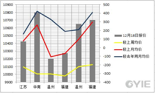 苯乙烯12月18日国内代表市场报盘一览