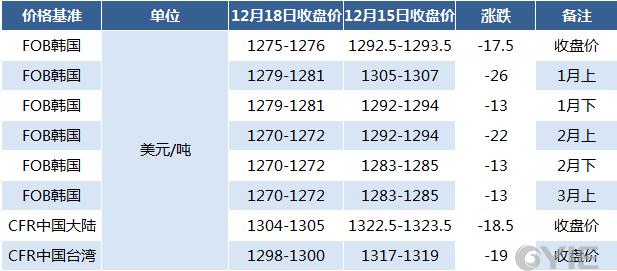12月18日亚洲苯乙烯期货价格汇总