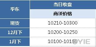 苯乙烯12月19日报盘一览(单位:元/吨)