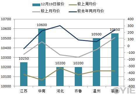 苯乙烯12月19日全国代表市场报盘一览(单位:元/吨)