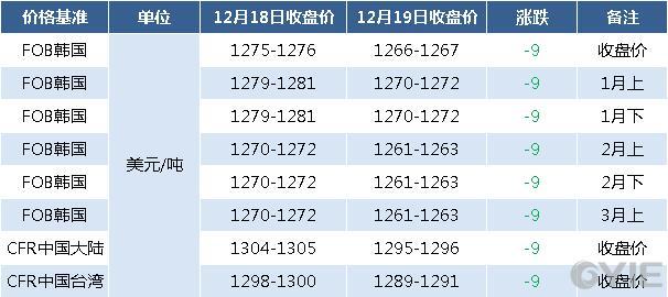 12月19日亚洲苯乙烯期货报盘一览(单位:元/吨)
