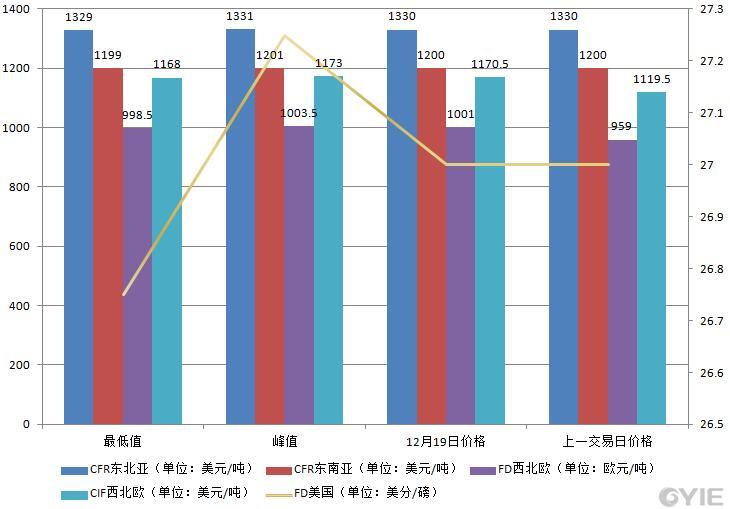 12月19日国际乙烯收盘价格