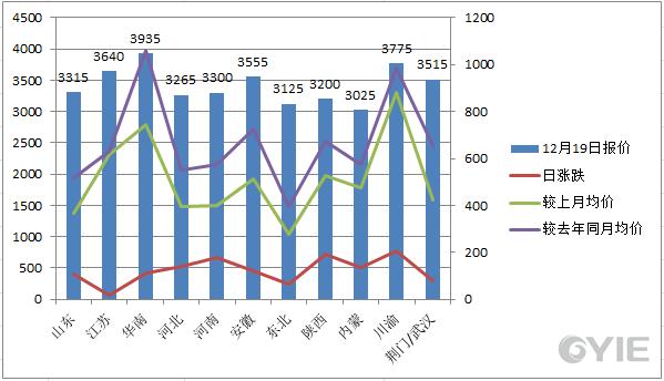 甲醇12月19日国内代表市场报盘一览