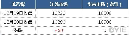苯乙烯12月20日报盘一览(单位:元/吨)