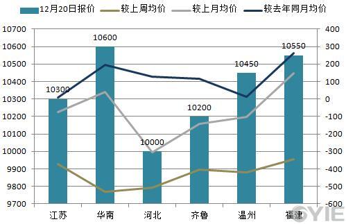 苯乙烯12月20日全国代表市场报盘一览(单位:元/吨)