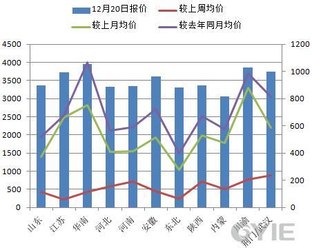 甲醇12月20日全国代表市场报盘一览(单位:元/吨)