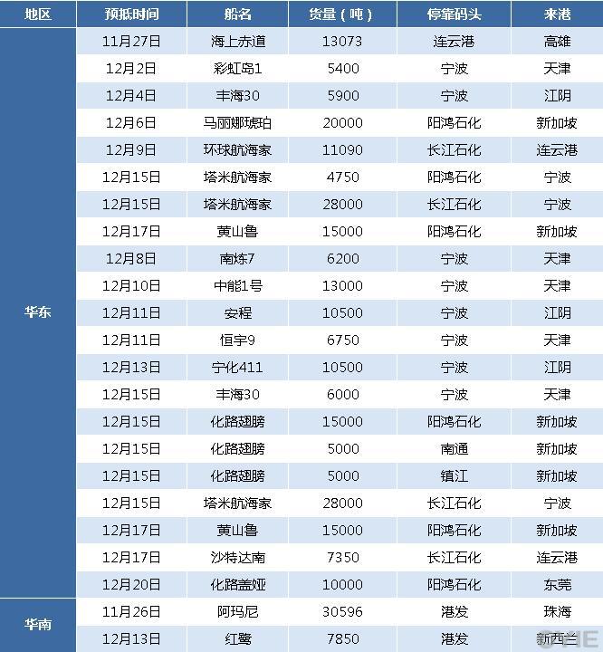 11月26日—12月20日华东/华南甲醇船货到港汇总