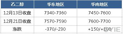 12月21日乙二醇报盘一览(单位:元/吨)