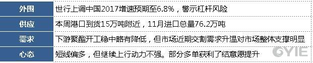 乙二醇市场综合因素汇总