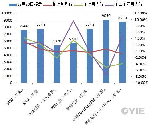乙二醇下游聚酯12月20日报盘一览(单位:元/吨)