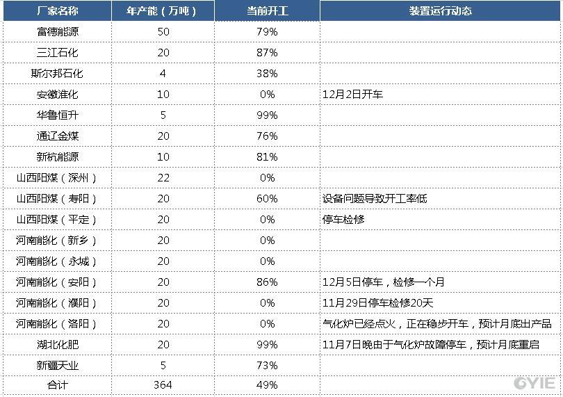 12月14日—12月21日其他工艺乙二醇行业开工负荷统计汇总