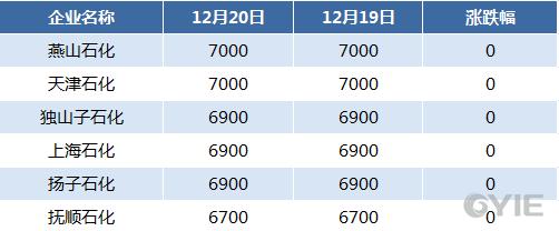 12月20日国内二甘醇主要企业报盘一览
