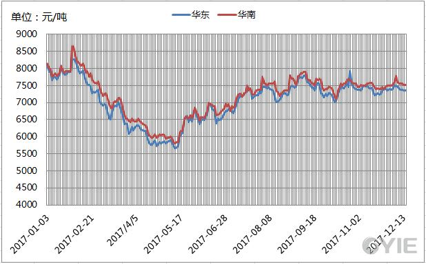 2017年华东、华南乙二醇价格走势图