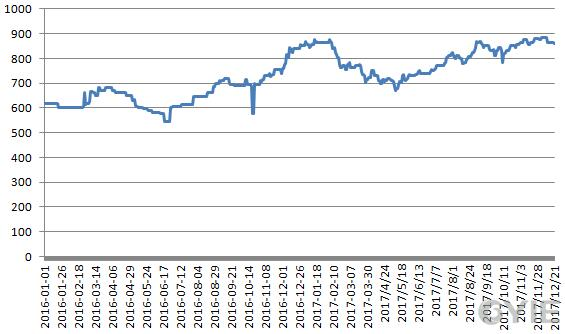 亚洲二甘醇市场中间价走势图(单位:美元/吨)
