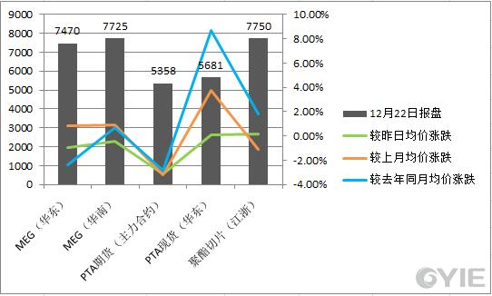 乙二醇12月22日下游产品价格一览