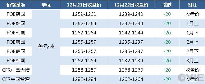 12月22日亚洲苯乙烯期货报盘一览(单位:元/吨)