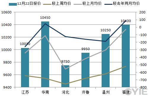 苯乙烯12月22日全国代表市场报盘一览(单位:元/吨)