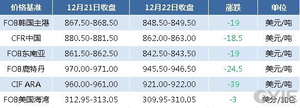 12月22日国际纯苯收盘价格