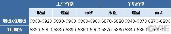 二甘醇12月22日报盘一览(单位:元/吨)