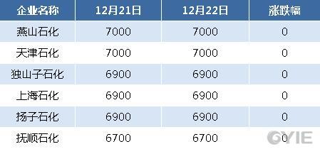 二甘醇12月22日全国代表企业报盘一览(单位:元/吨)