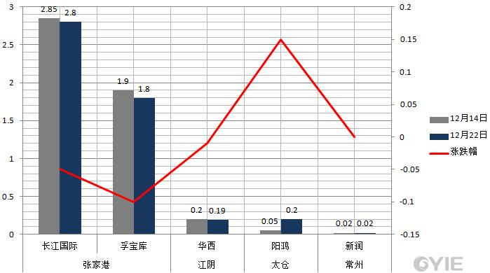 12月22日华东二甘醇港口库存动态汇总(单位:万吨)