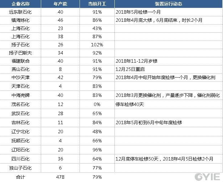 12月21日—12月28日乙烯法乙二醇行业开工负荷统计汇总(单位:万吨)