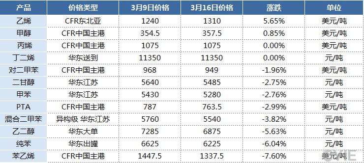 主要化工品涨跌排行榜