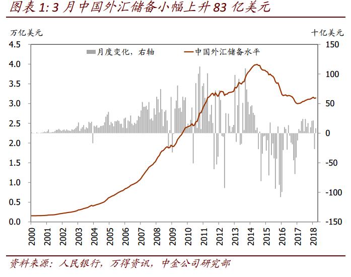 3月中国外汇储备