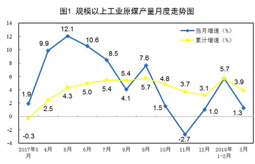 规模以上工业原煤产量月度走势图