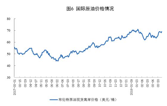 国际原油价格情况