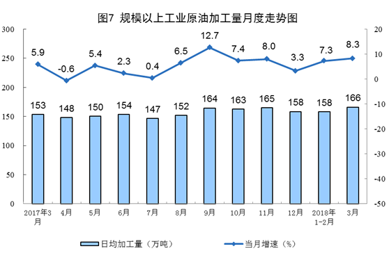 规模以上工业原油加工量月度走势图