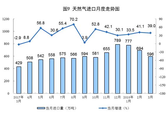 天然气进口月度走势图