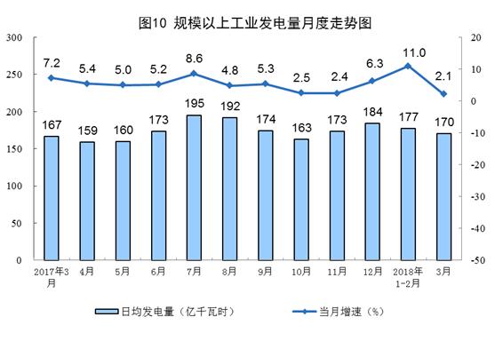 规模以上工业发电量月度走势图