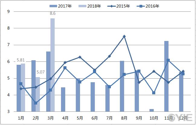 2015年至今二甘醇进口量一览