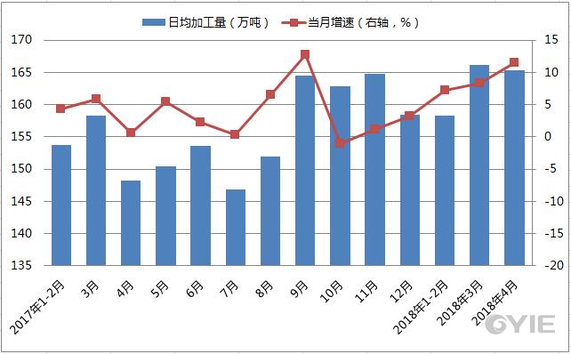 2017年-2018年原油加工量同比增速及日均加工量