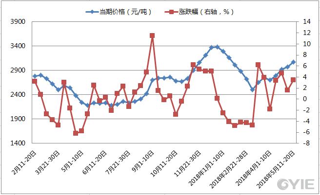 近期甲醇(优等品)市场价格变动情况