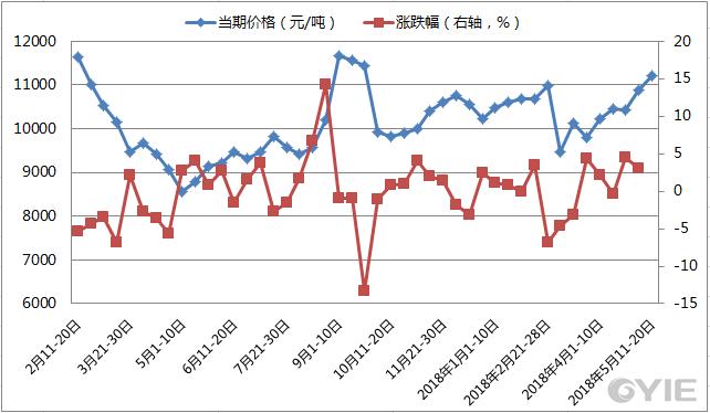 近期苯乙烯(一级品)市场价格变动情况
