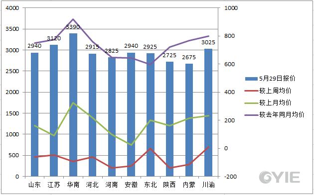 甲醇5月29日国内代表市场报盘一览