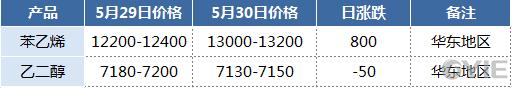 华东地区二甘醇相关产品报盘一览