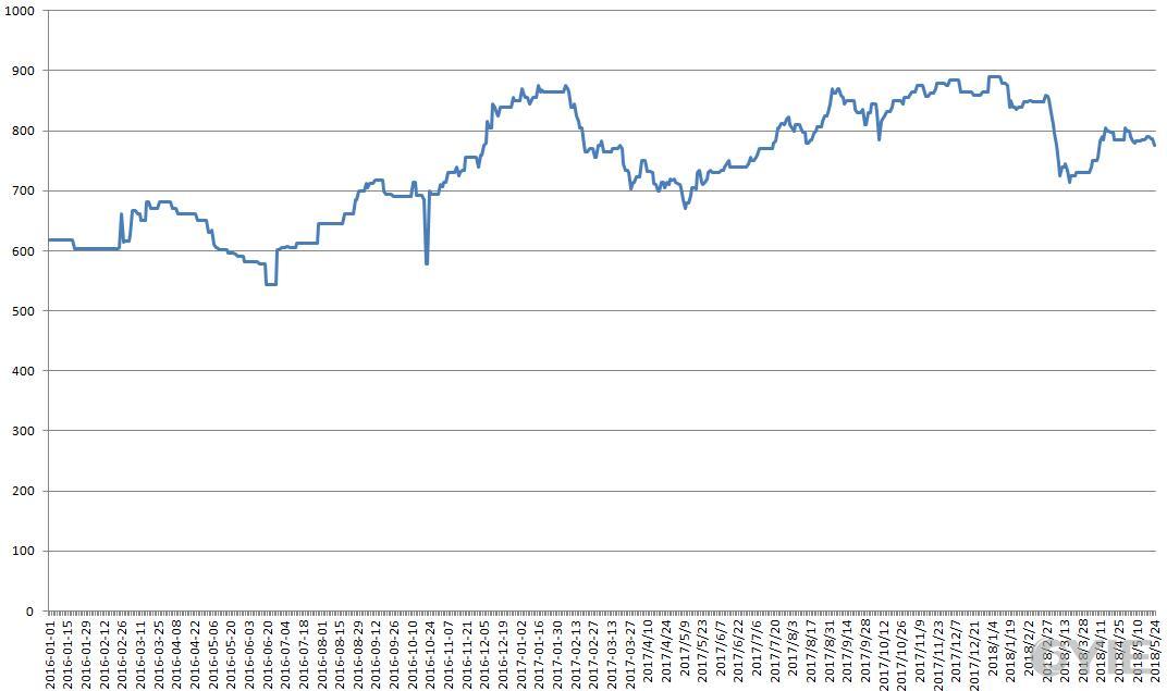 亚洲二甘醇市场中间价走势图