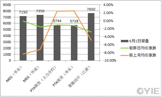 乙二醇6月1日下游产品价格一览