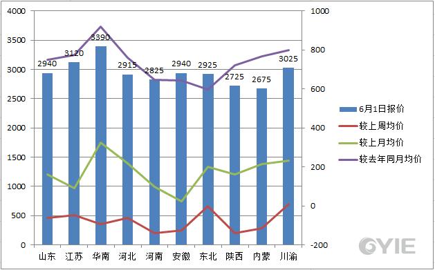 甲醇6月1日国内代表市场报盘一览
