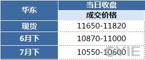 苯乙烯6月1日报盘一览(