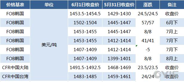 6月1日亚洲苯乙烯期货价格汇总