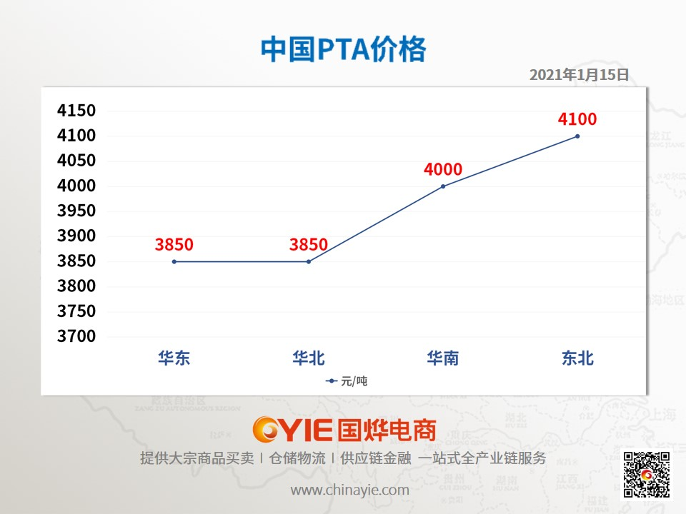 PTA价格趋势图模板