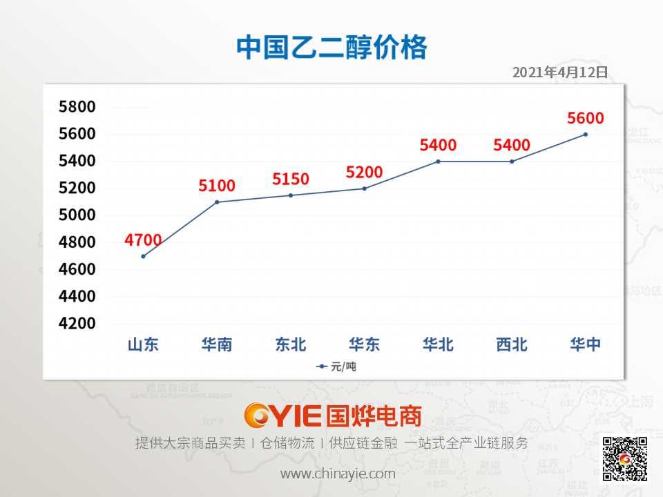乙二醇价格趋势图模板