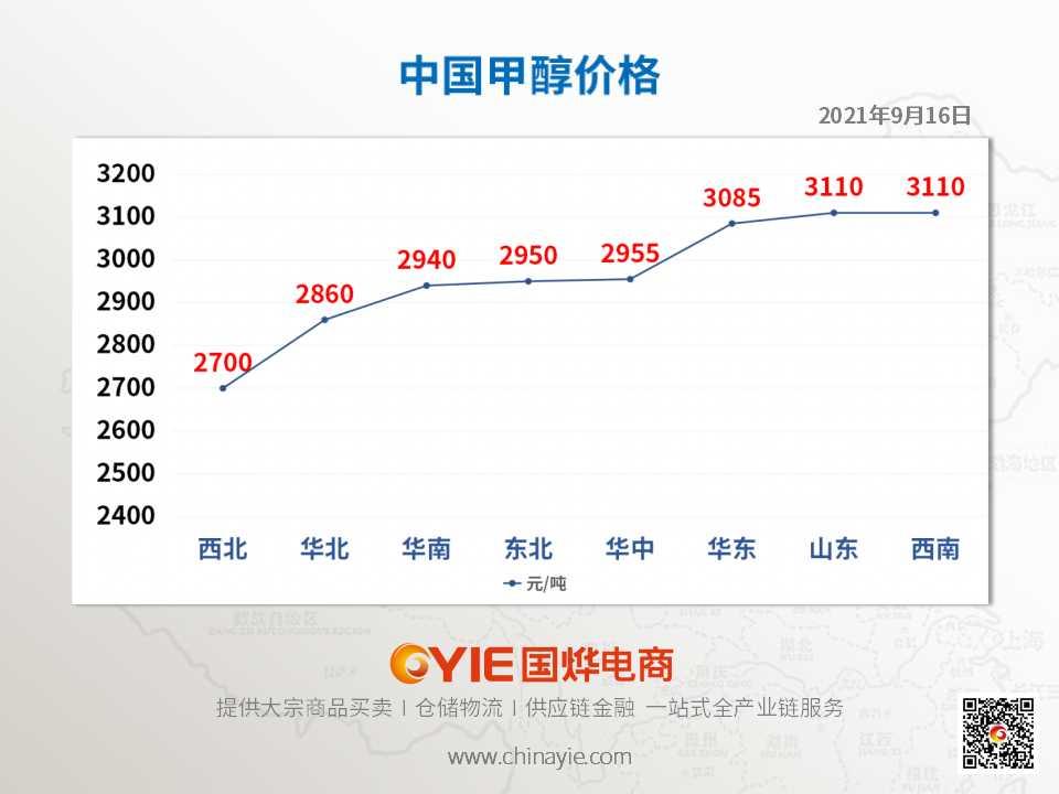 甲醇价格趋势图模板