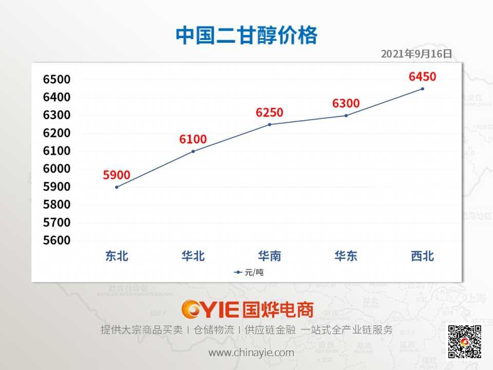 二甘醇价格趋势图模板